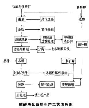 钛白粉生产工艺流程综合介绍