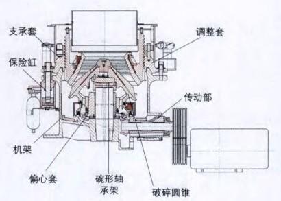 多缸液压圆锥破碎机结构图