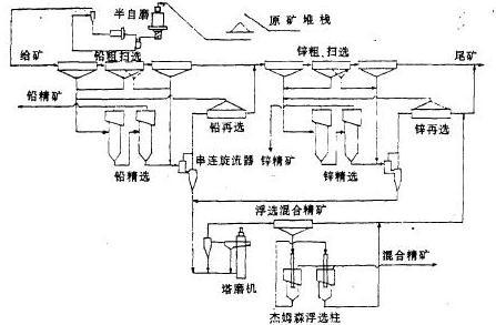 铅锌选矿厂的选矿工艺设计