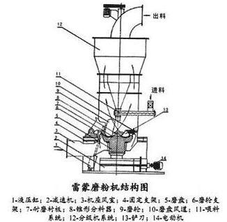 滑石雷蒙磨粉机结构简图