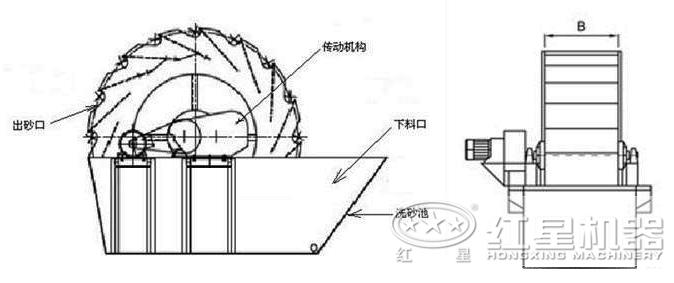 洗sha机结构图