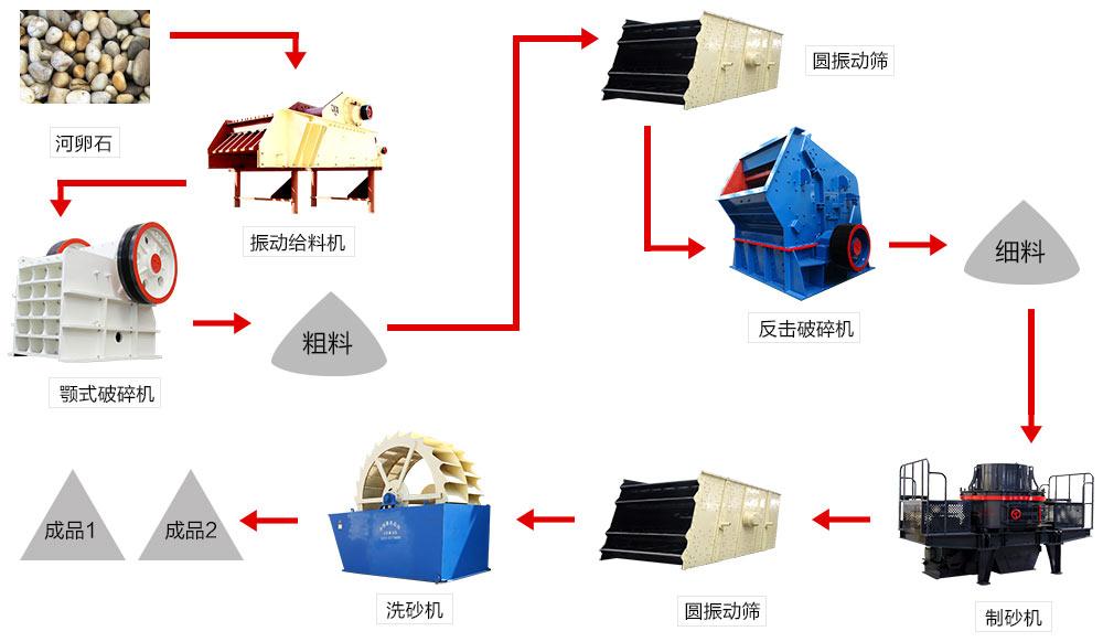 河卵shi制砂gong艺流程