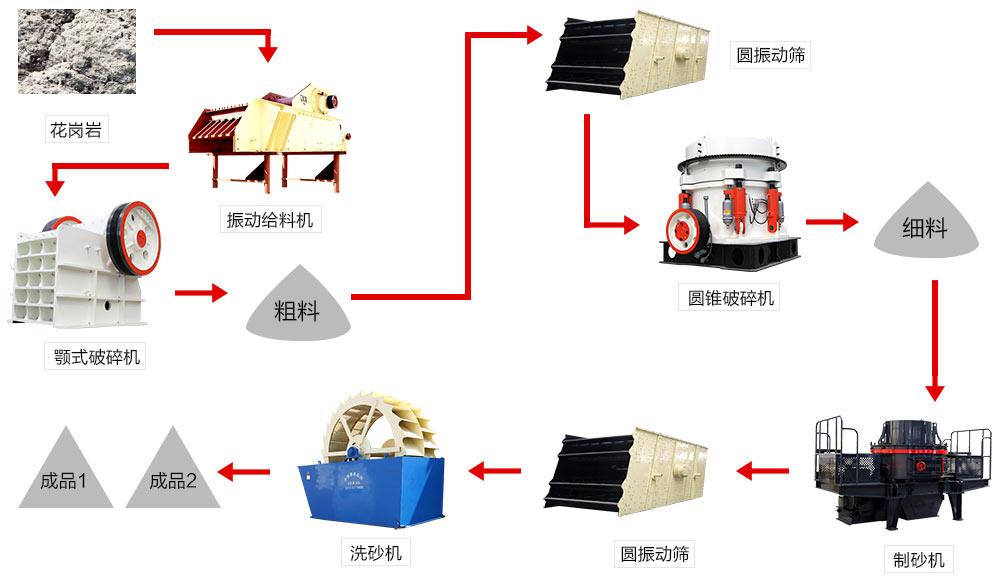 时产500吨hua岗yan制砂生产线流cheng