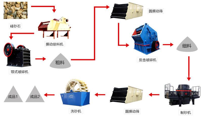 制砂生产xian流cheng